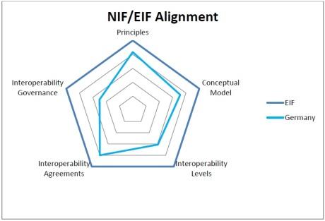 Alineamiento interoperabilidad Alemania-UE. Fuente: Informe NIFO Germany