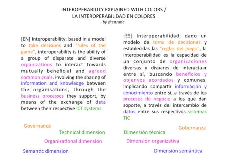 Interoperabilidad en colores